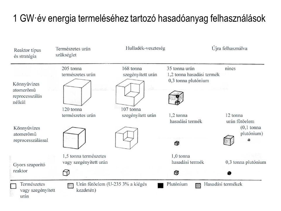1 GW·év energia termeléséhez tartozó hasadóanyag felhasználások