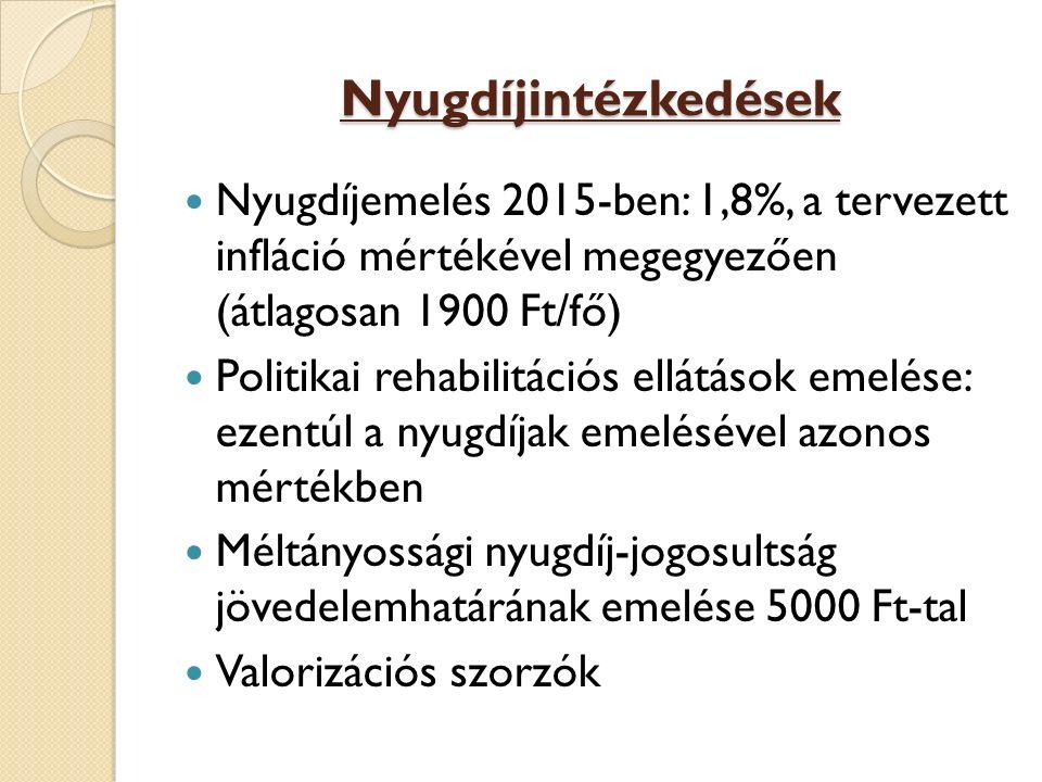 Nyugdíjintézkedések Nyugdíjemelés 2015-ben: 1,8%, a tervezett infláció mértékével megegyezően (átlagosan 1900 Ft/fő)