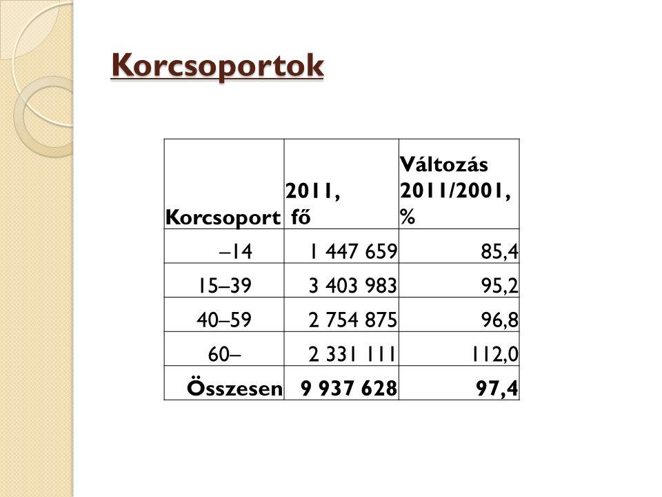 Korcsoportok Korcsoport 2011, fő Változás 2011/2001, % –14 1 447 659