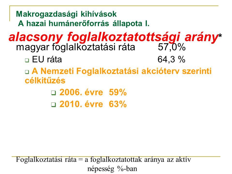 Makrogazdasági kihívások A hazai humánerőforrás állapota I.