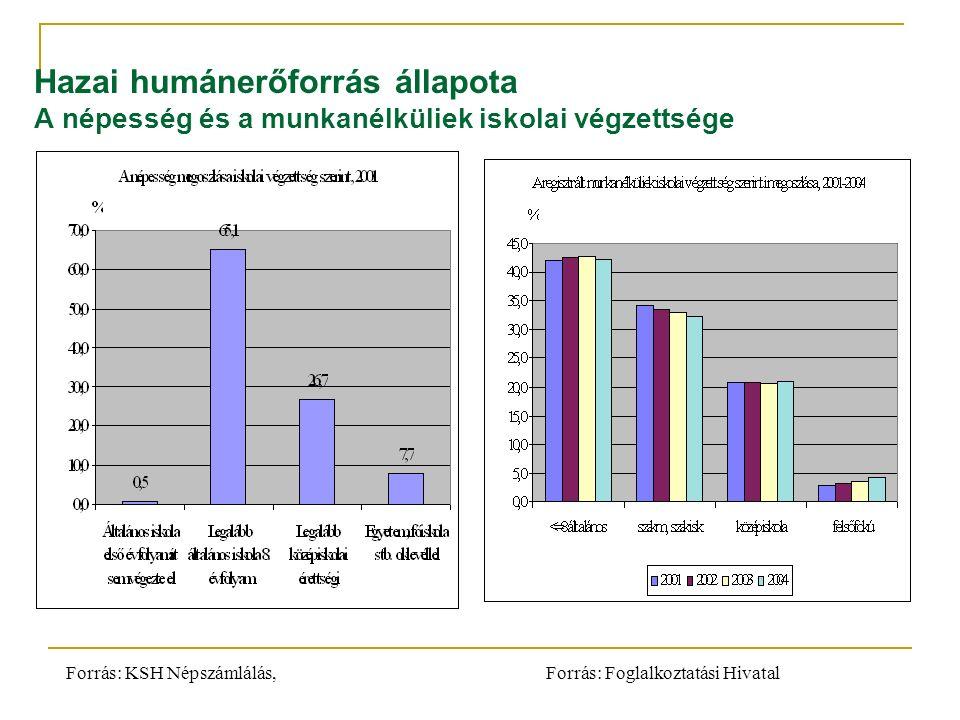 Hazai humánerőforrás állapota A népesség és a munkanélküliek iskolai végzettsége