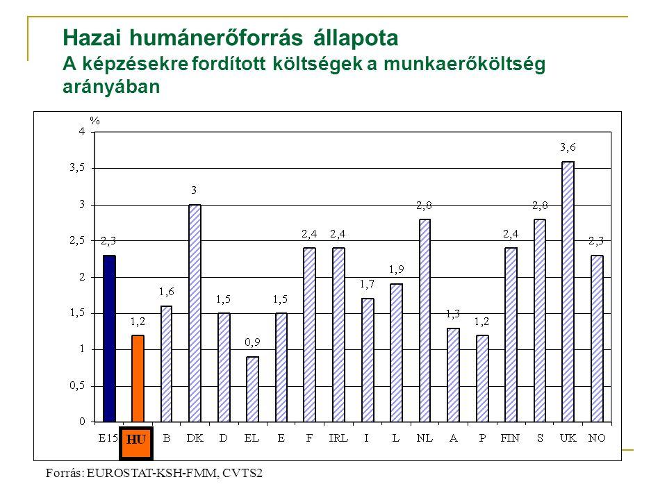 Hazai humánerőforrás állapota A képzésekre fordított költségek a munkaerőköltség arányában