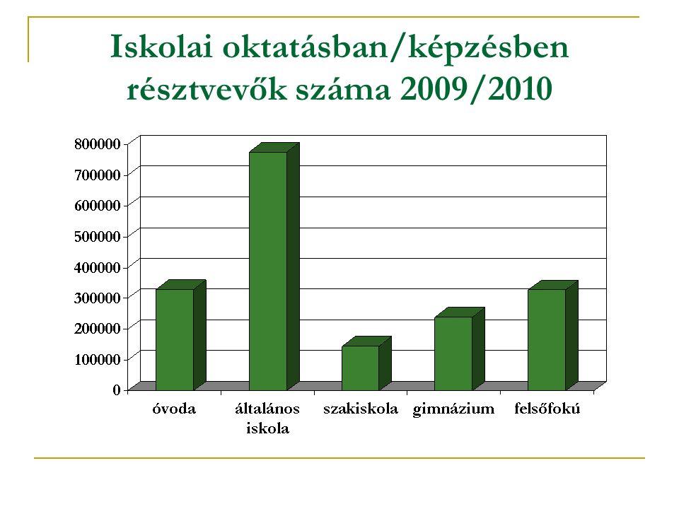 Iskolai oktatásban/képzésben résztvevők száma 2009/2010
