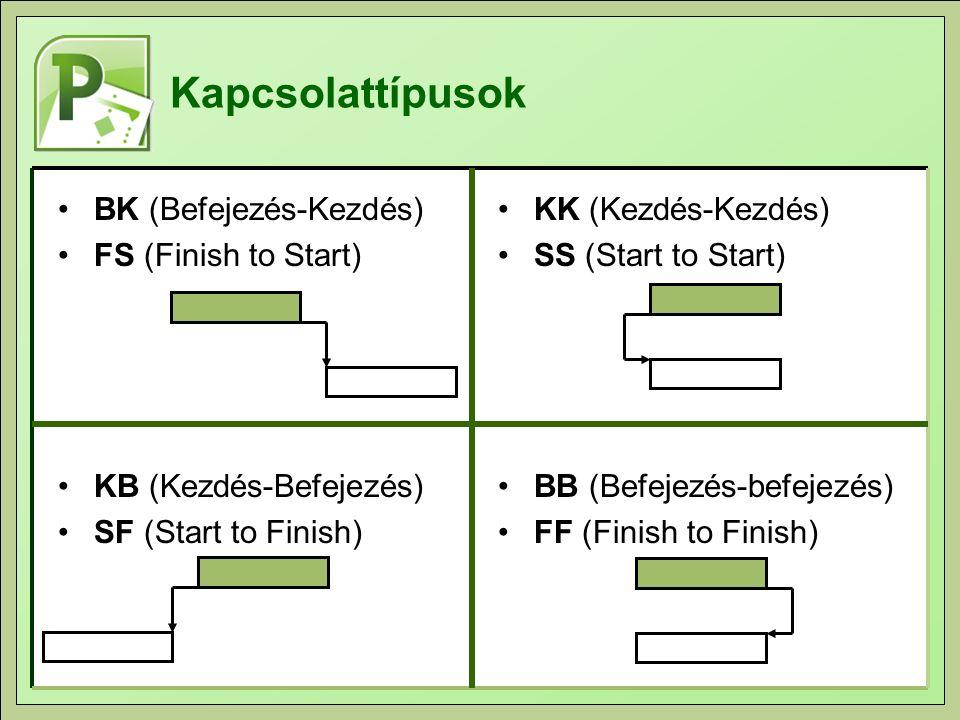 Kapcsolattípusok BK (Befejezés-Kezdés) FS (Finish to Start)
