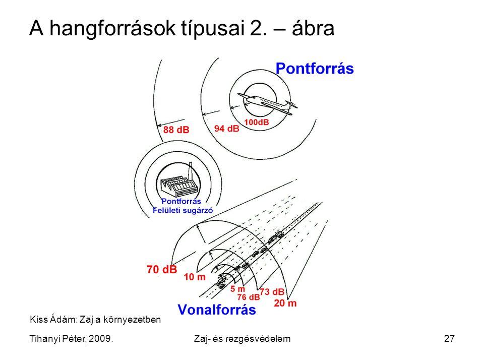 A hangforrások típusai 2. – ábra