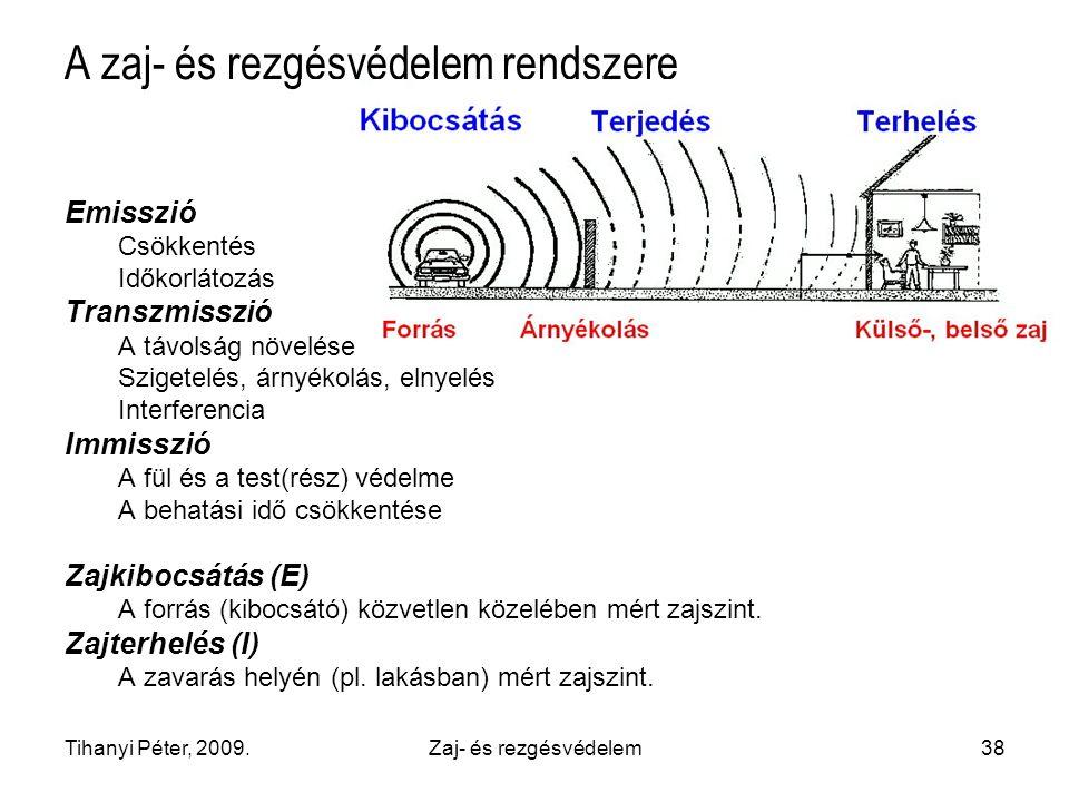 A zaj- és rezgésvédelem rendszere