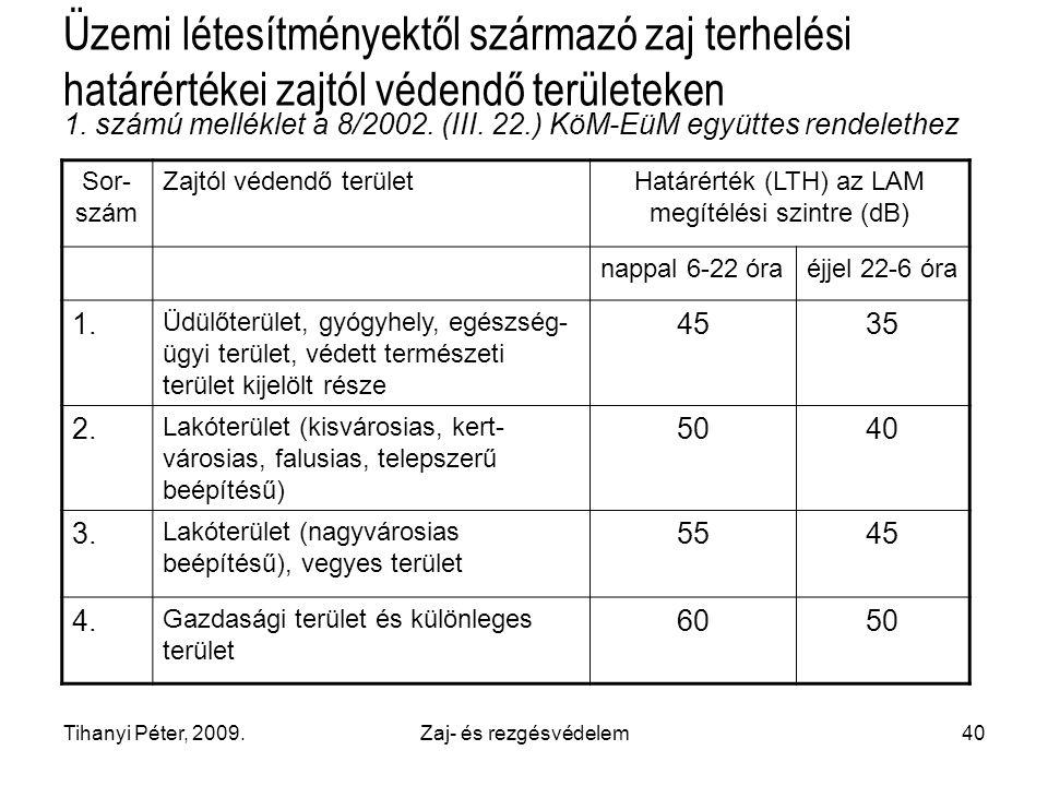Határérték (LTH) az LAM megítélési szintre (dB)