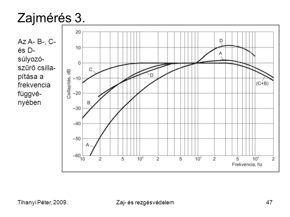 Zajmérés 3. Az A- B-, C- és D-súlyozó-szűrő csilla-pítása a frekvencia függvé-nyében. Tihanyi Péter, 2009.