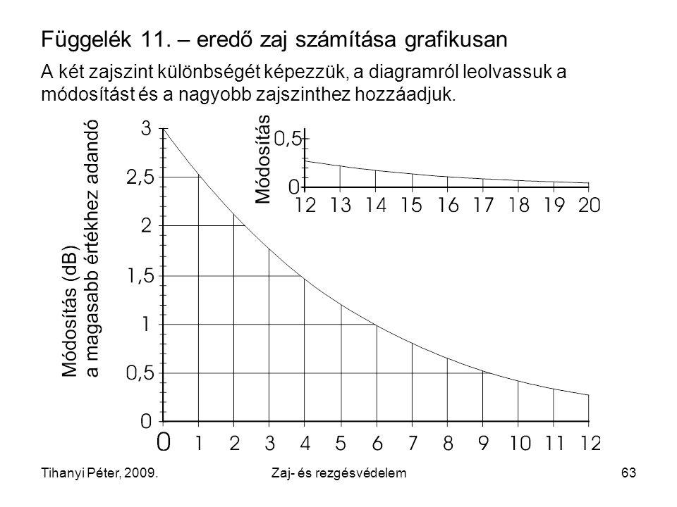 Függelék 11. – eredő zaj számítása grafikusan