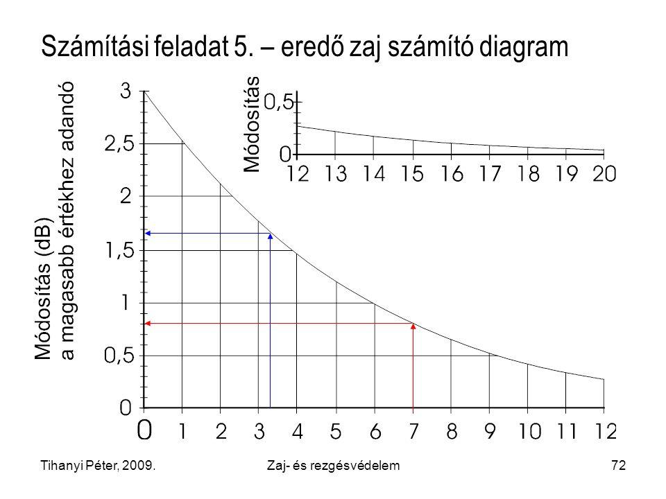 Számítási feladat 5. – eredő zaj számító diagram