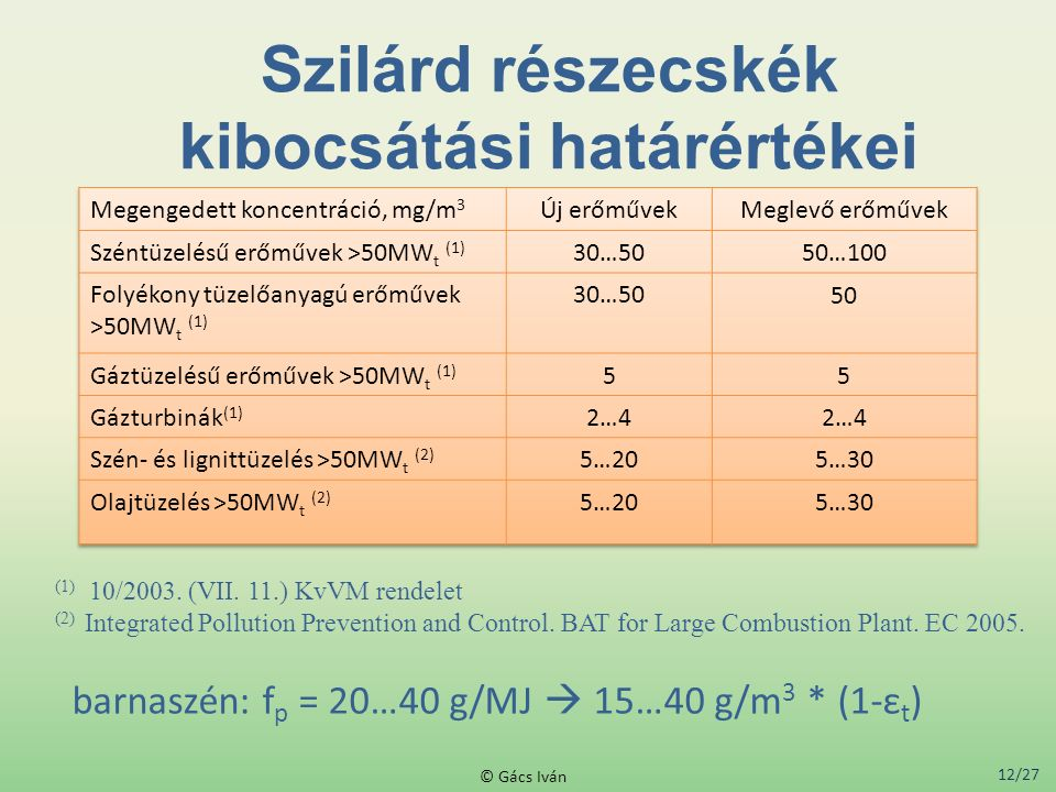 Szilárd részecskék kibocsátási határértékei