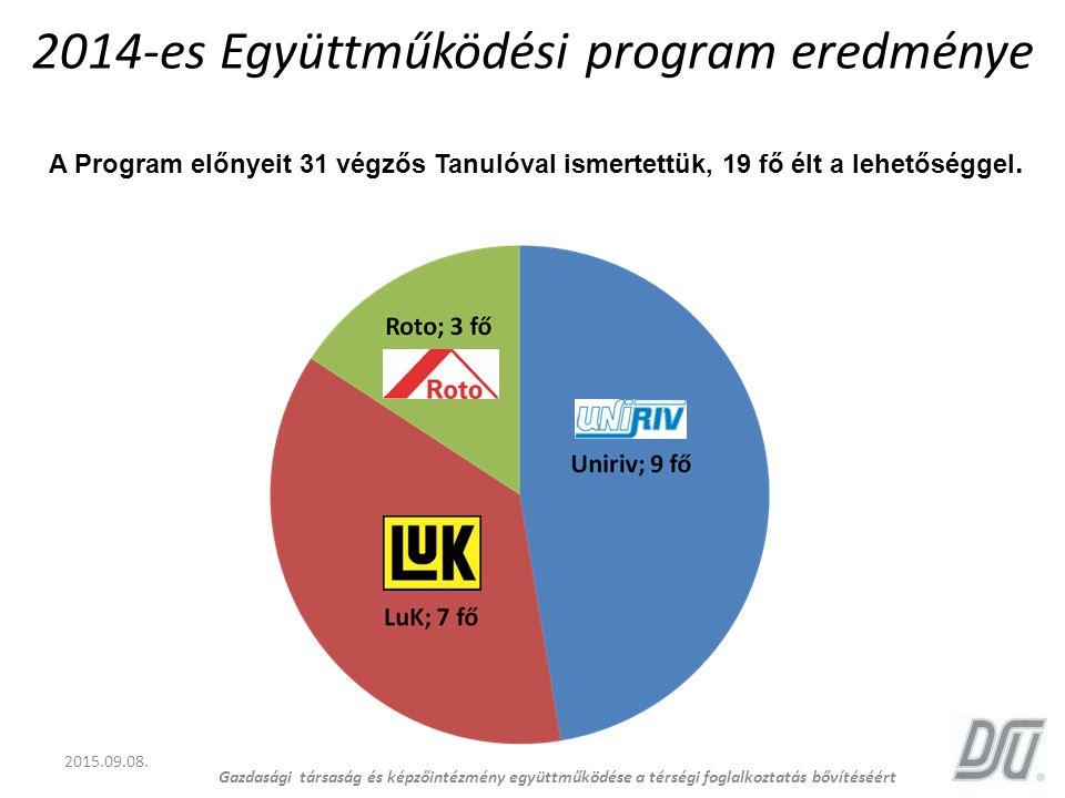 2014-es Együttműködési program eredménye