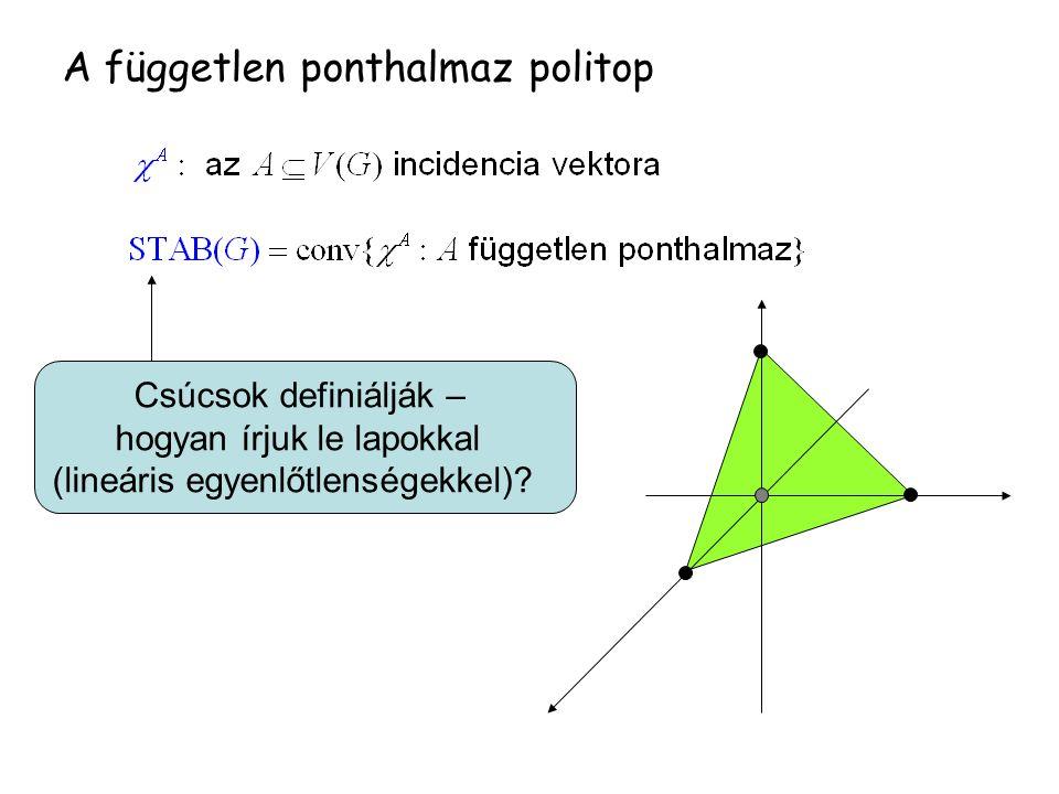 A független ponthalmaz politop