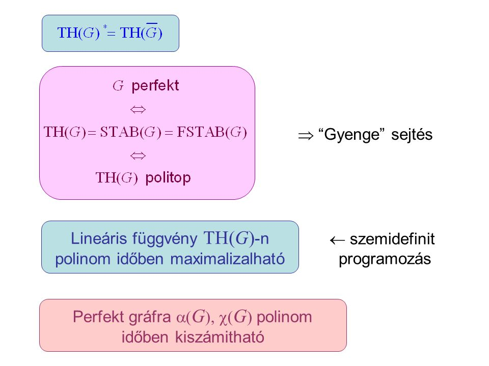 Lineáris függvény TH(G)-n polinom időben maximalizalható