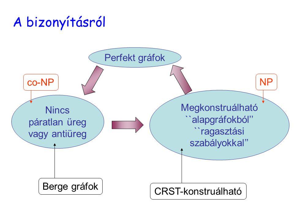 A bizonyításról Perfekt gráfok co-NP NP