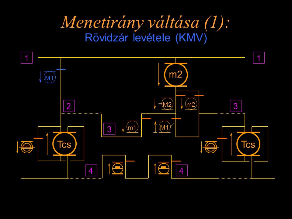 Menetirány váltása (1): Rövidzár levétele (KMV)