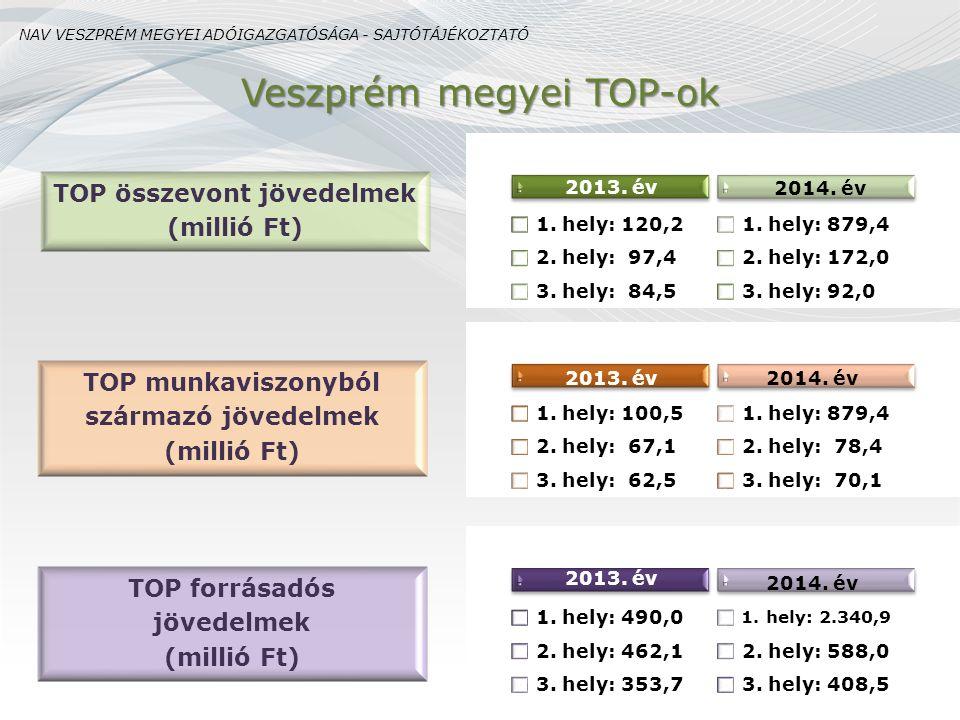 Veszprém megyei TOP-ok