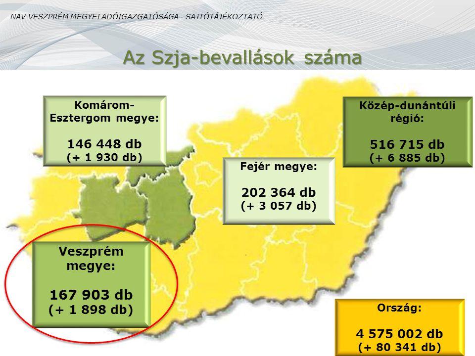 Komárom-Esztergom megye: Közép-dunántúli régió: