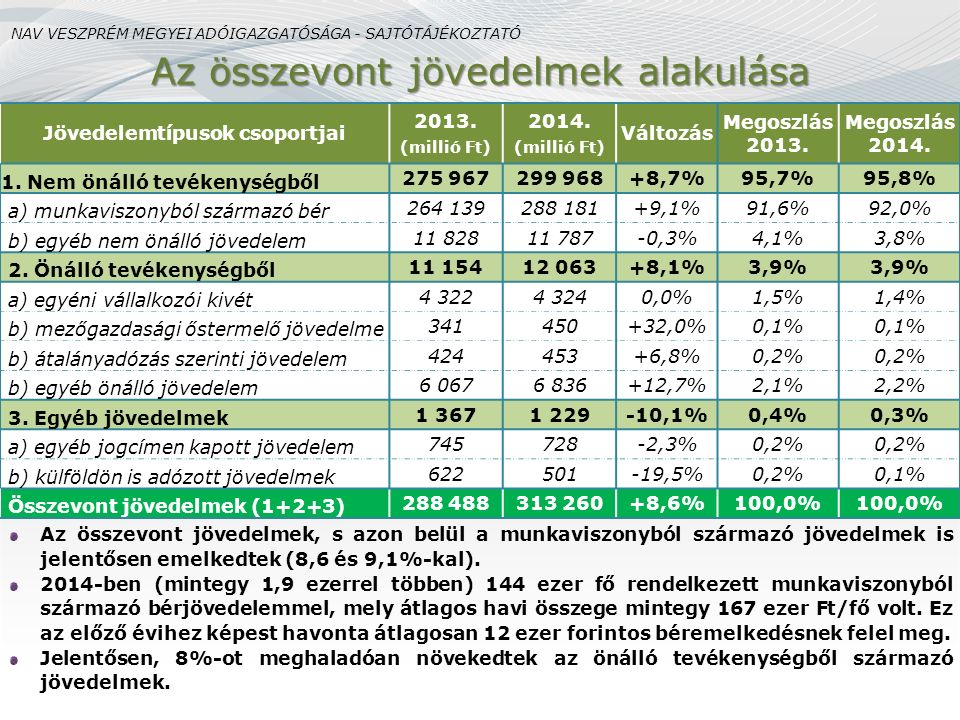Jövedelemtípusok csoportjai