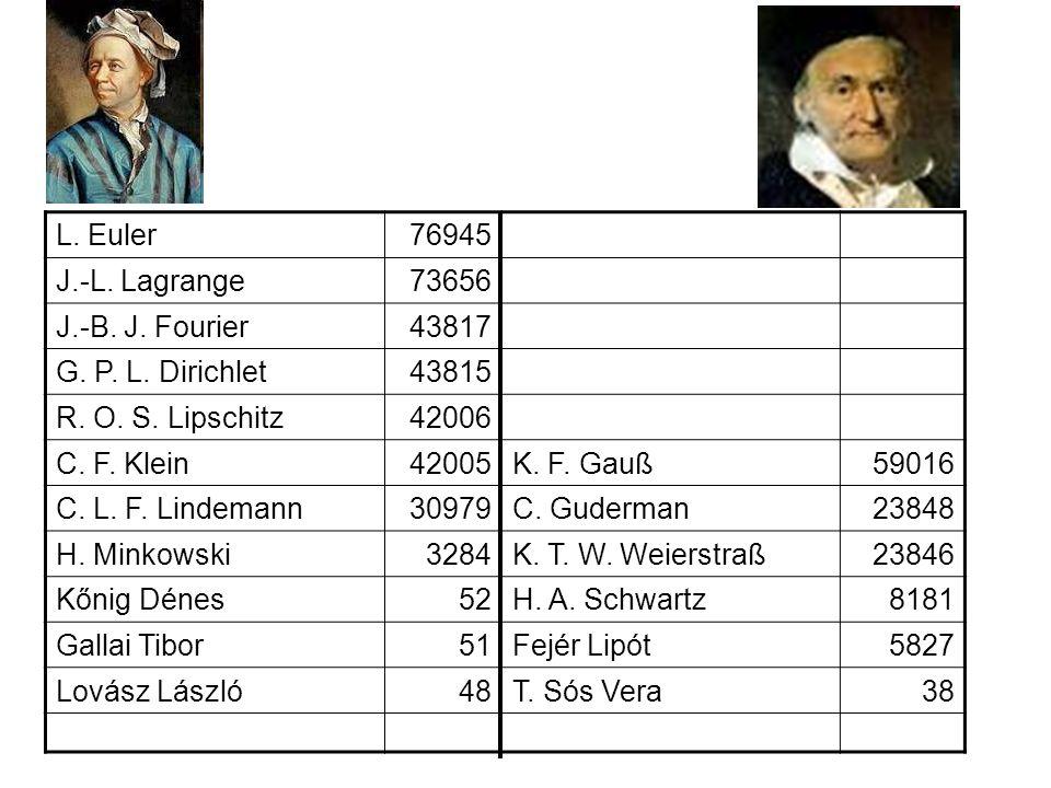 L. Euler 76945. J.-L. Lagrange. 73656. J.-B. J. Fourier. 43817. G. P. L. Dirichlet. 43815. R. O. S. Lipschitz.