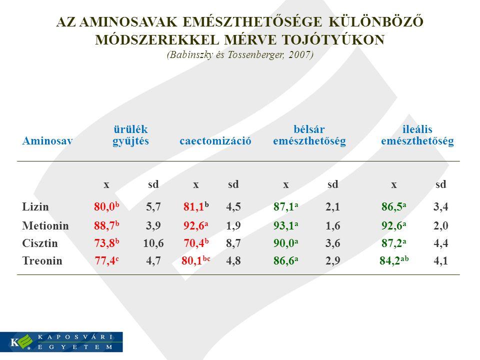 AZ AMINOSAVAK EMÉSZTHETŐSÉGE KÜLÖNBÖZŐ MÓDSZEREKKEL MÉRVE TOJÓTYÚKON (Babinszky és Tossenberger, 2007)