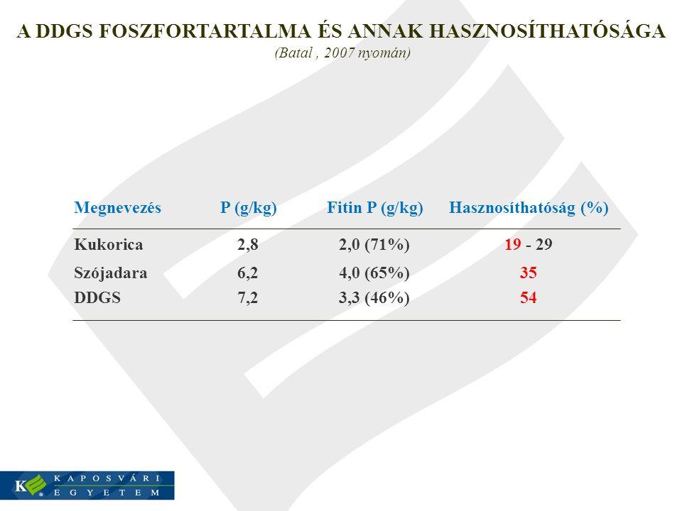 A DDGS FOSZFORTARTALMA ÉS ANNAK HASZNOSÍTHATÓSÁGA (Batal , 2007 nyomán)
