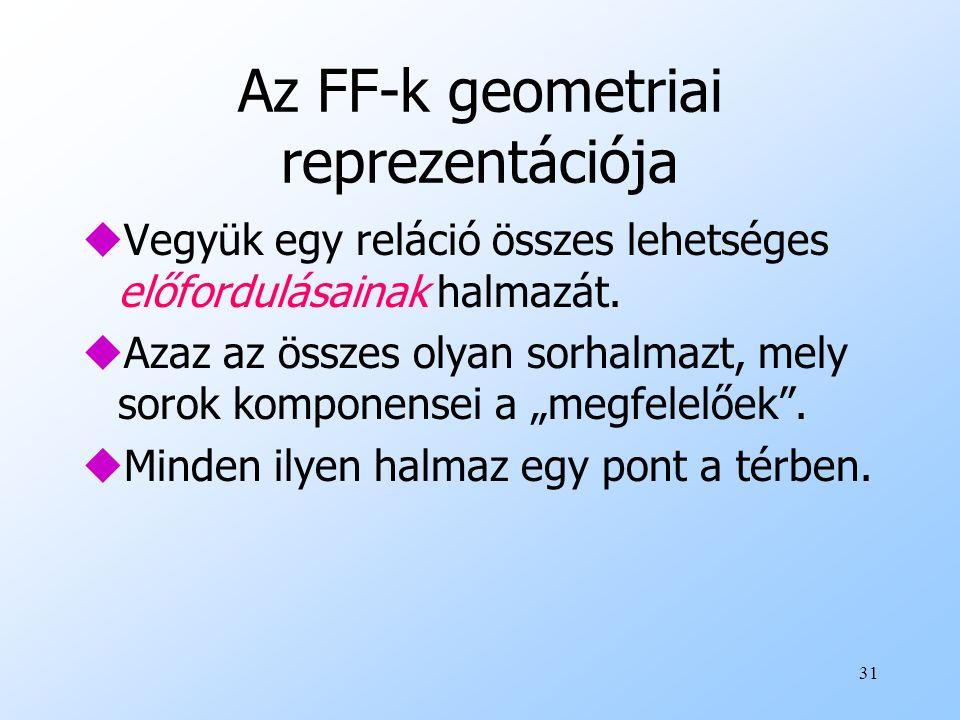 Az FF-k geometriai reprezentációja