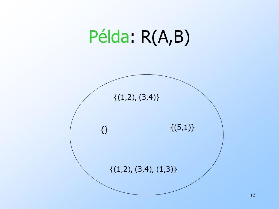 Példa: R(A,B) {(1,2), (3,4)} {(5,1)} {} {(1,2), (3,4), (1,3)}