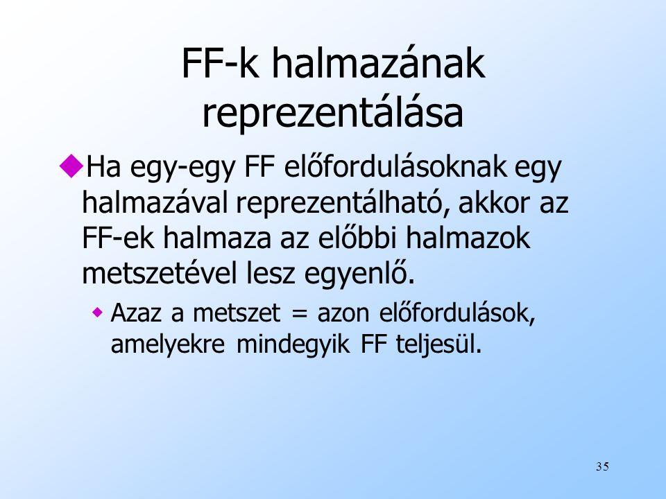 FF-k halmazának reprezentálása