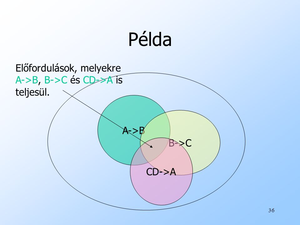 Példa Előfordulások, melyekre A->B, B->C és CD->A is