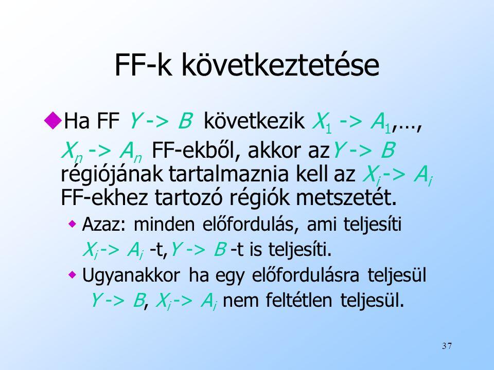 FF-k következtetése Ha FF Y -> B következik X1 -> A1,…,