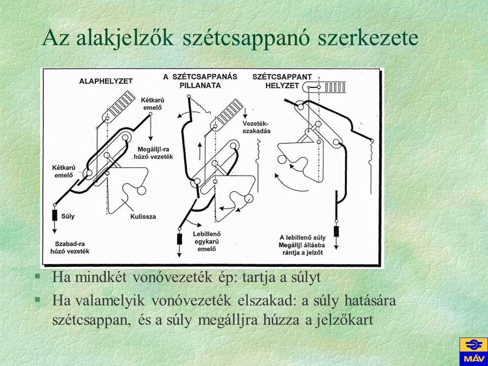 Az alakjelzők szétcsappanó szerkezete