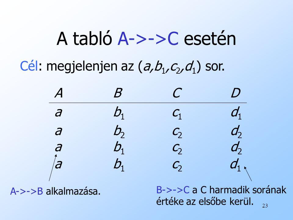 A tabló A->->C esetén