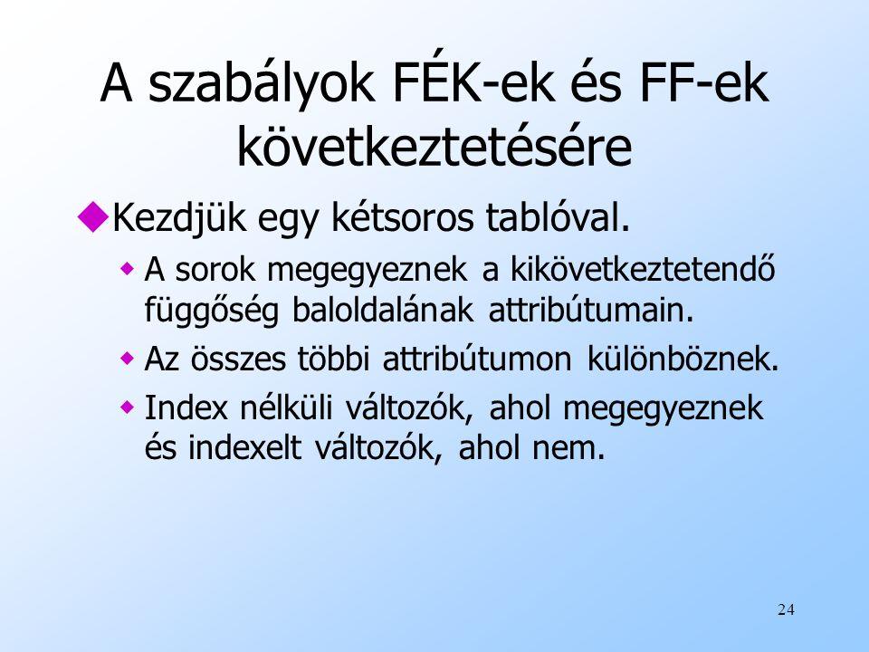 A szabályok FÉK-ek és FF-ek következtetésére