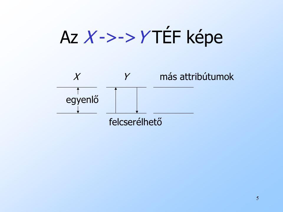 Az X ->->Y TÉF képe