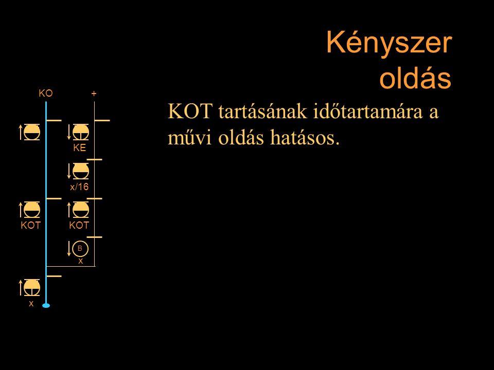 Kényszer oldás KOT tartásának időtartamára a művi oldás hatásos. KO +
