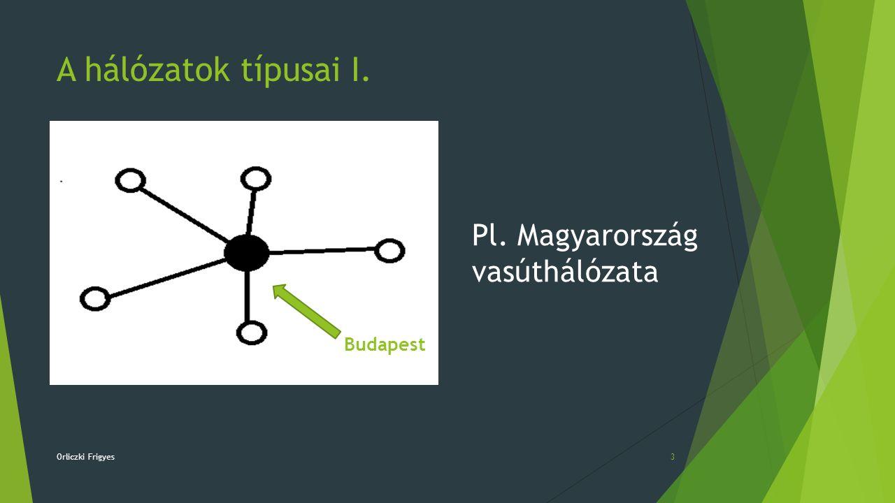 A hálózatok típusai I. Pl. Magyarország vasúthálózata Budapest