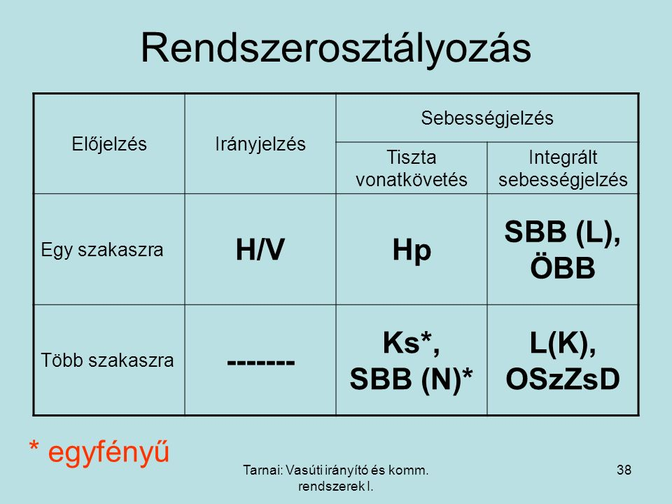 Rendszerosztályozás H/V Hp SBB (L), ÖBB ------- Ks*, SBB (N)*