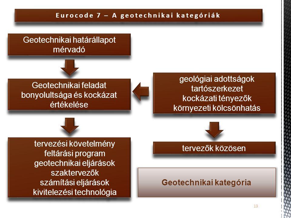 Eurocode 7 – A geotechnikai kategóriák