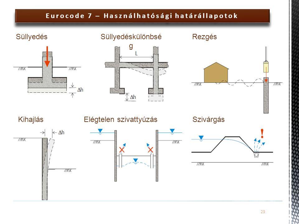 Eurocode 7 – Használhatósági határállapotok