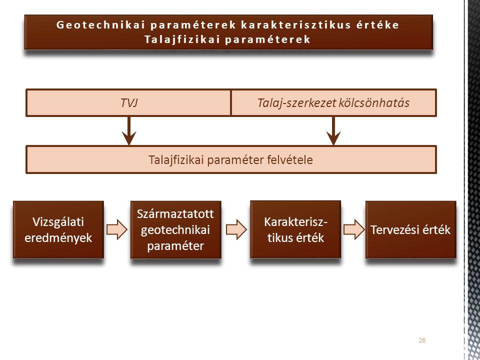 Talajfizikai paraméter felvétele TVJ Talaj-szerkezet kölcsönhatás