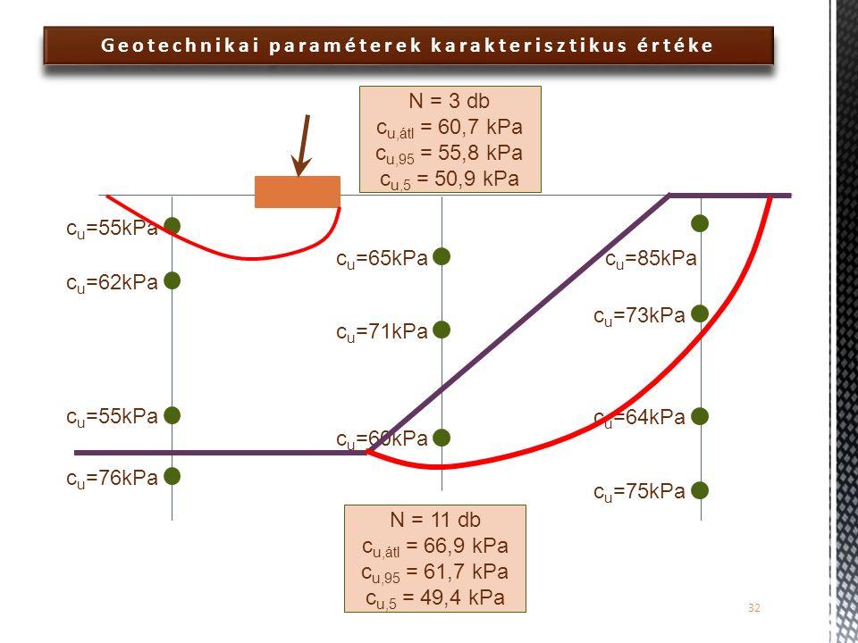 Geotechnikai paraméterek karakterisztikus értéke