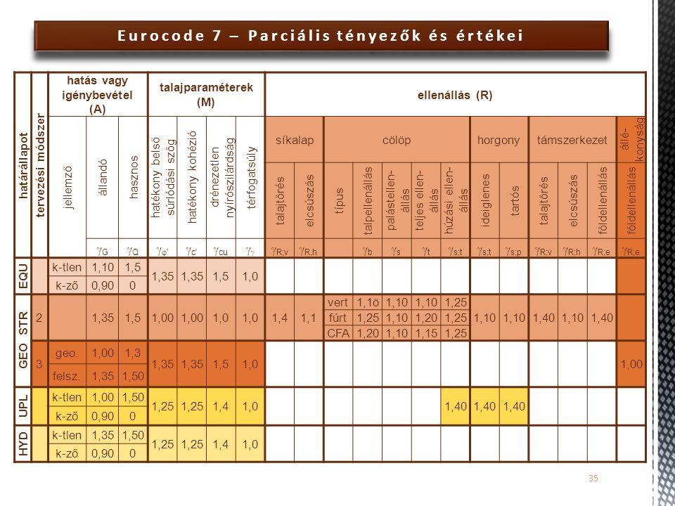 Eurocode 7 – Parciális tényezők és értékei hatás vagy igénybevétel (A)