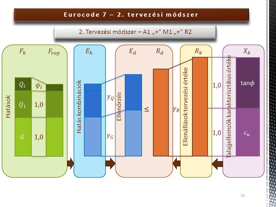 Eurocode 7 – 2. tervezési módszer