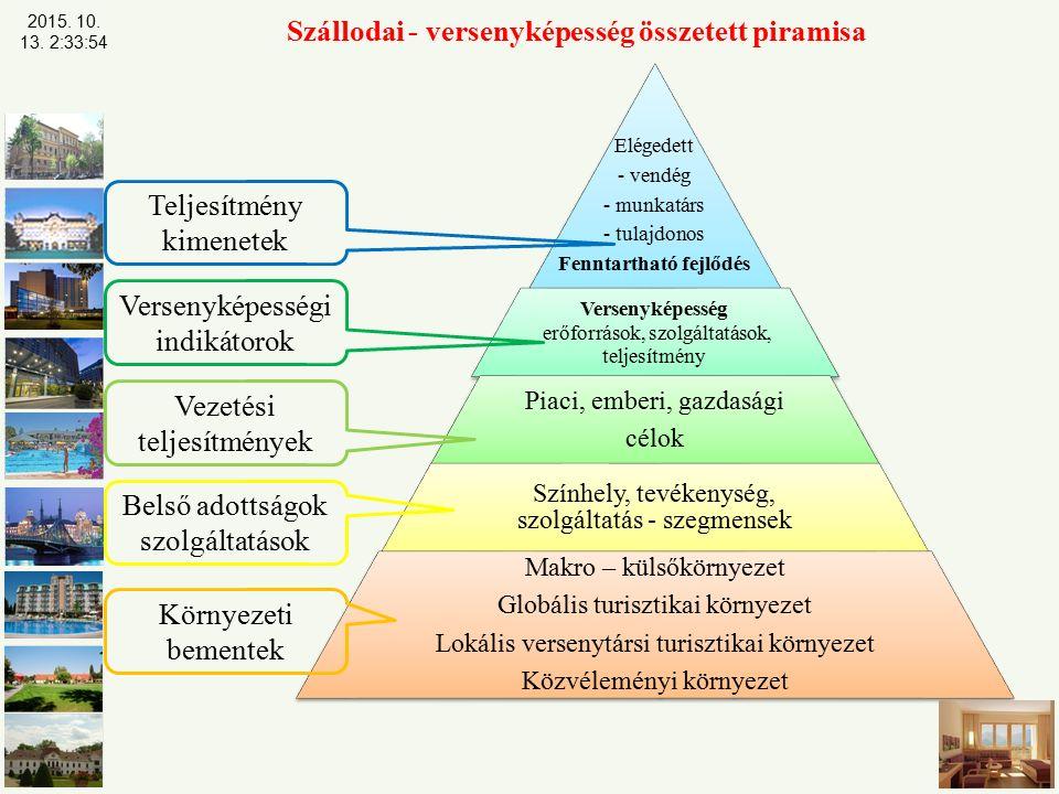 Szállodai - versenyképesség összetett piramisa
