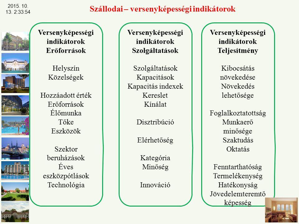 Szállodai – versenyképességi indikátorok