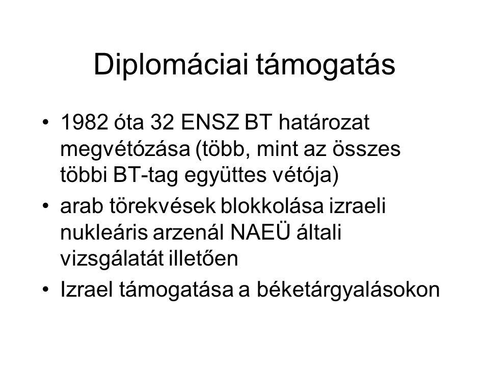 Diplomáciai támogatás