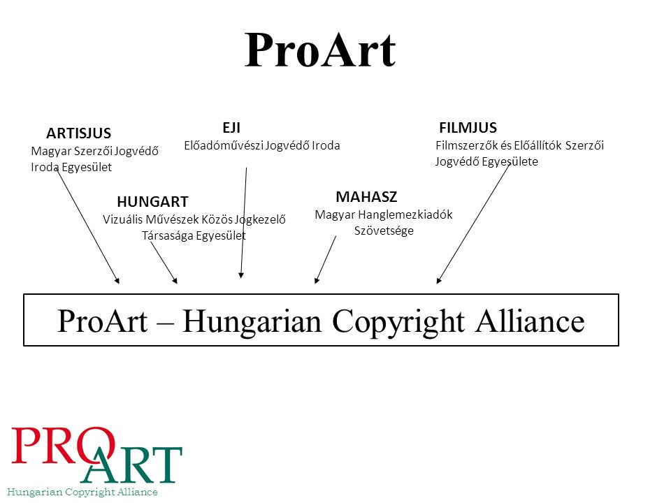ProArt – Hungarian Copyright Alliance