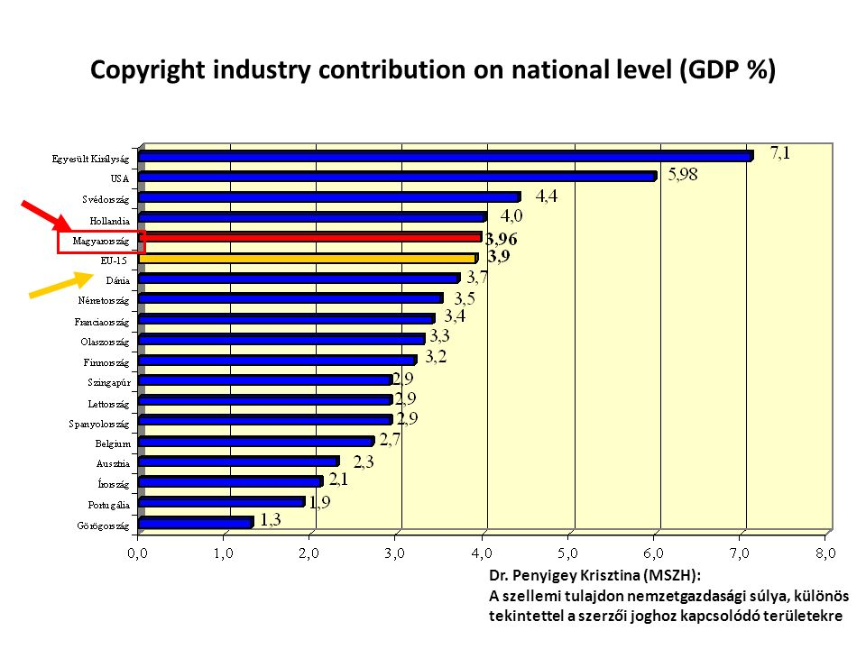 Copyright industry contribution on national level (GDP %)