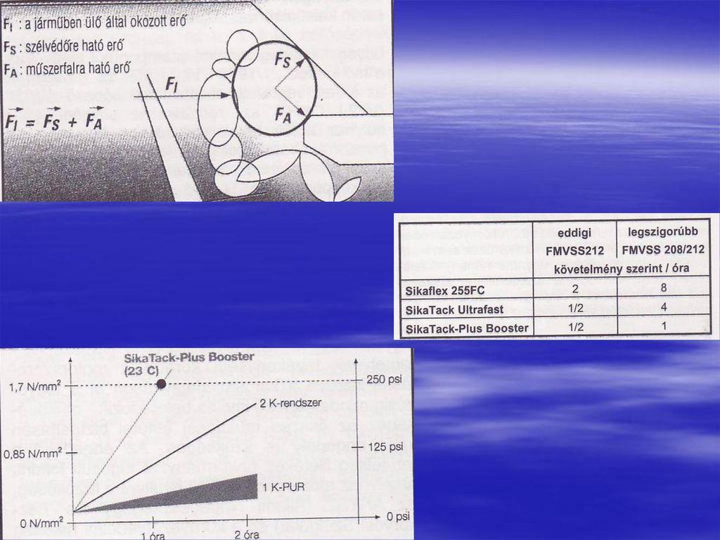 távollátási teszt diagram
